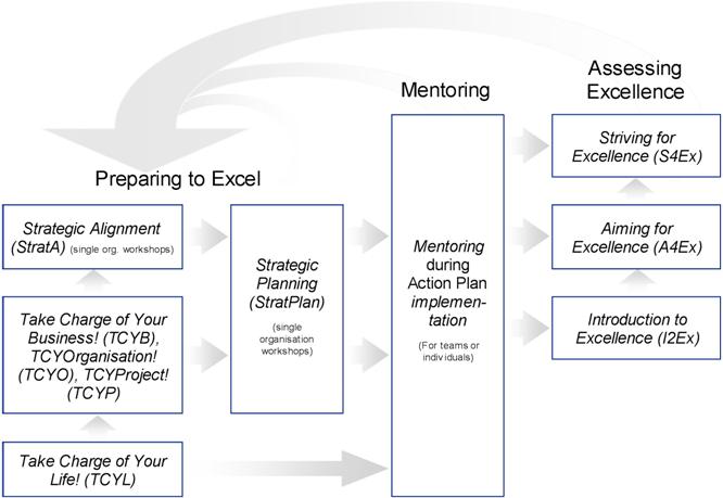 Infographic J2Ex core program
